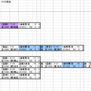 2020 札幌2歳S 出馬表と分類表