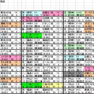 2020 新潟記念 出馬表と分類表
