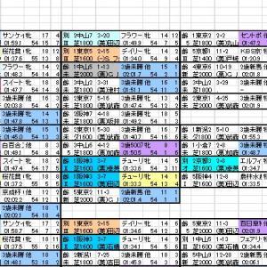 2002 紫苑S 出馬表と分類表