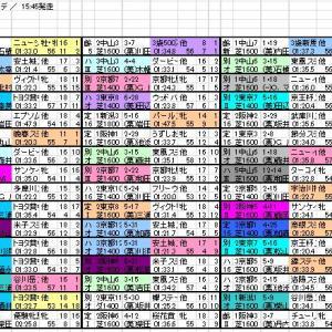 2020 京成杯AH 出馬表と分類表