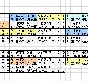 2020 オールカマー 出馬表と分類表