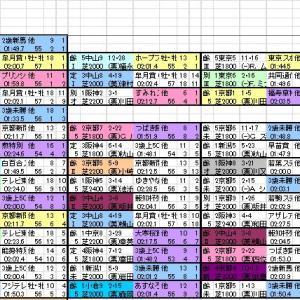 2020 神戸新聞杯 出馬表と分類表