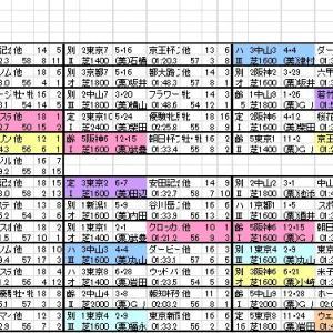 2020 富士ステークス 登録馬