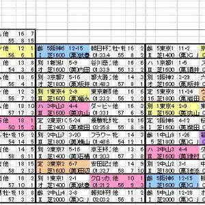 2020 富士ステークス 出馬表と分類表