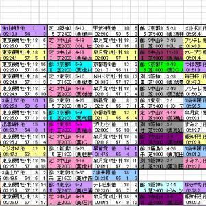 2020 菊花賞 出馬表と分類表