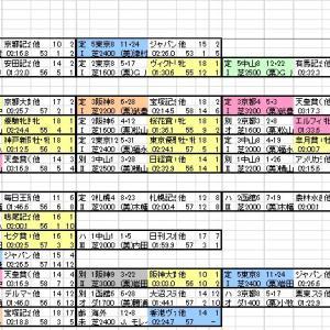 2020 ジャパンC 出馬表と分類表