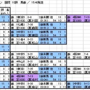 2020 京都2歳S 出馬表と分類表