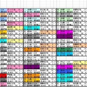 2021 愛知杯 出馬表と分類表