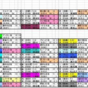 2021 アンタレスS 出馬表と分類表