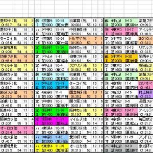 2021 ヴィクトリアマイル 出馬表と分類表