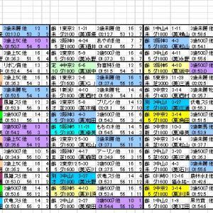 2021 レパードS 出馬表と分類表