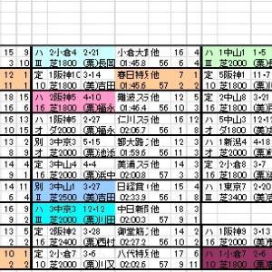 2021 小倉記念 出馬表と分類表
