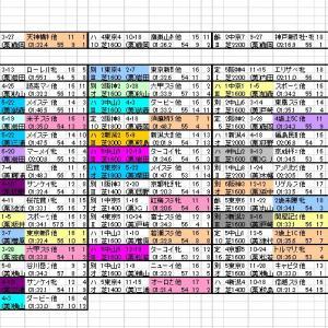 2021 関屋記念 出馬表と分類表