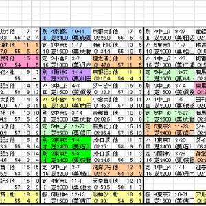 2021 札幌記念 出馬表と分類表