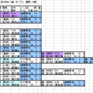 2021 新潟2歳S 登録馬