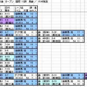 2021 新潟2歳S 出馬表と分類表