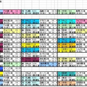 2021 キーンランドS 出馬表と分類表