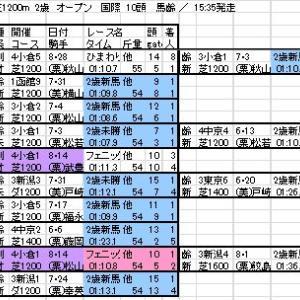 2021 小倉2歳S 出馬表と分類表