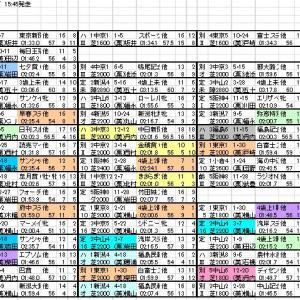 2021 新潟記念 出馬表と分類表