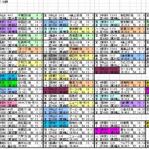 2021 京成杯AH 登録馬