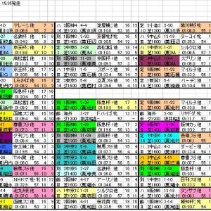 2021 セントウルS 出馬表と分類表