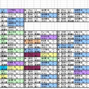 2021 紫苑S 出馬表と分類表