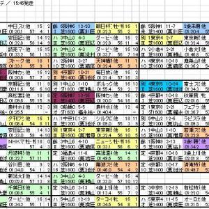 2021 京成杯AH 出馬表と分類表