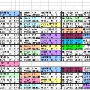 2021 セントライト記念 出馬表と分類表