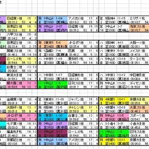 2021 オールカマー 出馬表と分類表