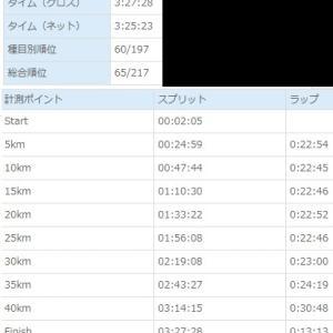 遠野フルは完歩3時間25分23秒!
