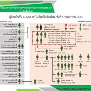 泰「武っコロ肺炎」のオバンどうなった(98)タイ全土で感染者1人