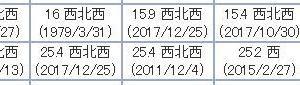台風19号の記録