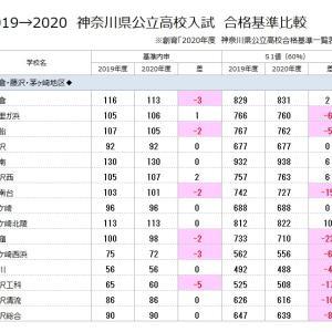 神奈川県公立高校合格基準比較(2019→2020)    【鎌倉・藤沢・茅ヶ崎地区】