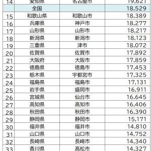 都道府県別「教育費ランキング」2019