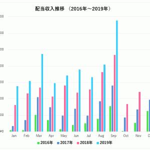 【不労所得】配当金収入は月30万超え、338,756円でした(2019年9月)