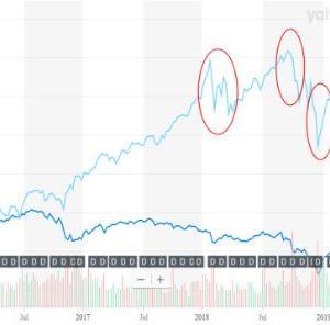 【PFF】iシェアーズ米国優先株式ETFへ投資して感じる4つの特徴