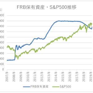 FRBバランスシート再拡大で、米国株なお堅調続くか【FRBの金融政策とS&P500の関係】