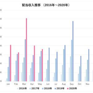 配当収入の記録(2020年5月)