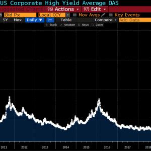 高揚感が漂う相場が続く中、ジャンク債は2007年以来の水準を記録