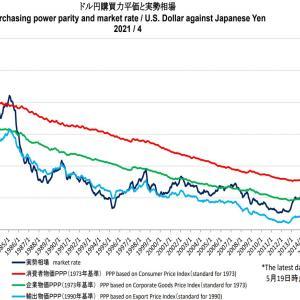 米国株投資で円高によるリスクをどう考えておくか
