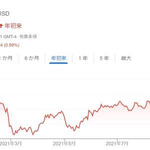 【CRM】セールスフォースは株価7%高、2023年度売上高見通しを発表