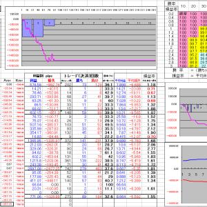 FX明細 取引結果2020年3月23日~3月28日