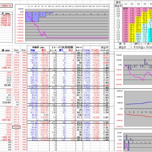 FX明細 取引結果2020年3月30日~4月5日