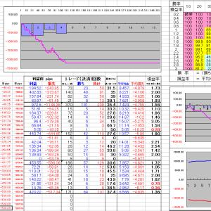 FX明細 取引結果2020年4月27日~5月2日