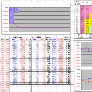 FX明細 取引結果2019年2月18日~2月23日
