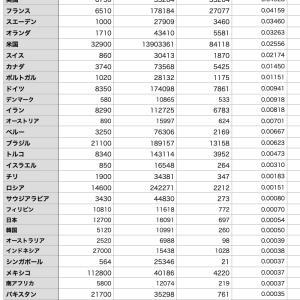 新型コロナ〜人口あたり死者数の国別比較