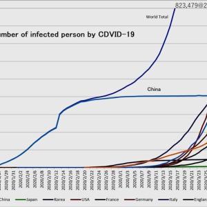 増々増加する新型ウイルス感染者