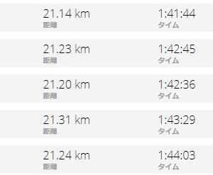 つくばマラソンどう走る?