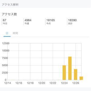 ブログを始めて2ヶ月 1万PV達成!って書こうと思ってたけど1日のアクセス数がとんでもない日が…
