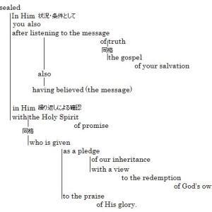 エペソ人への手紙1章13〜14節